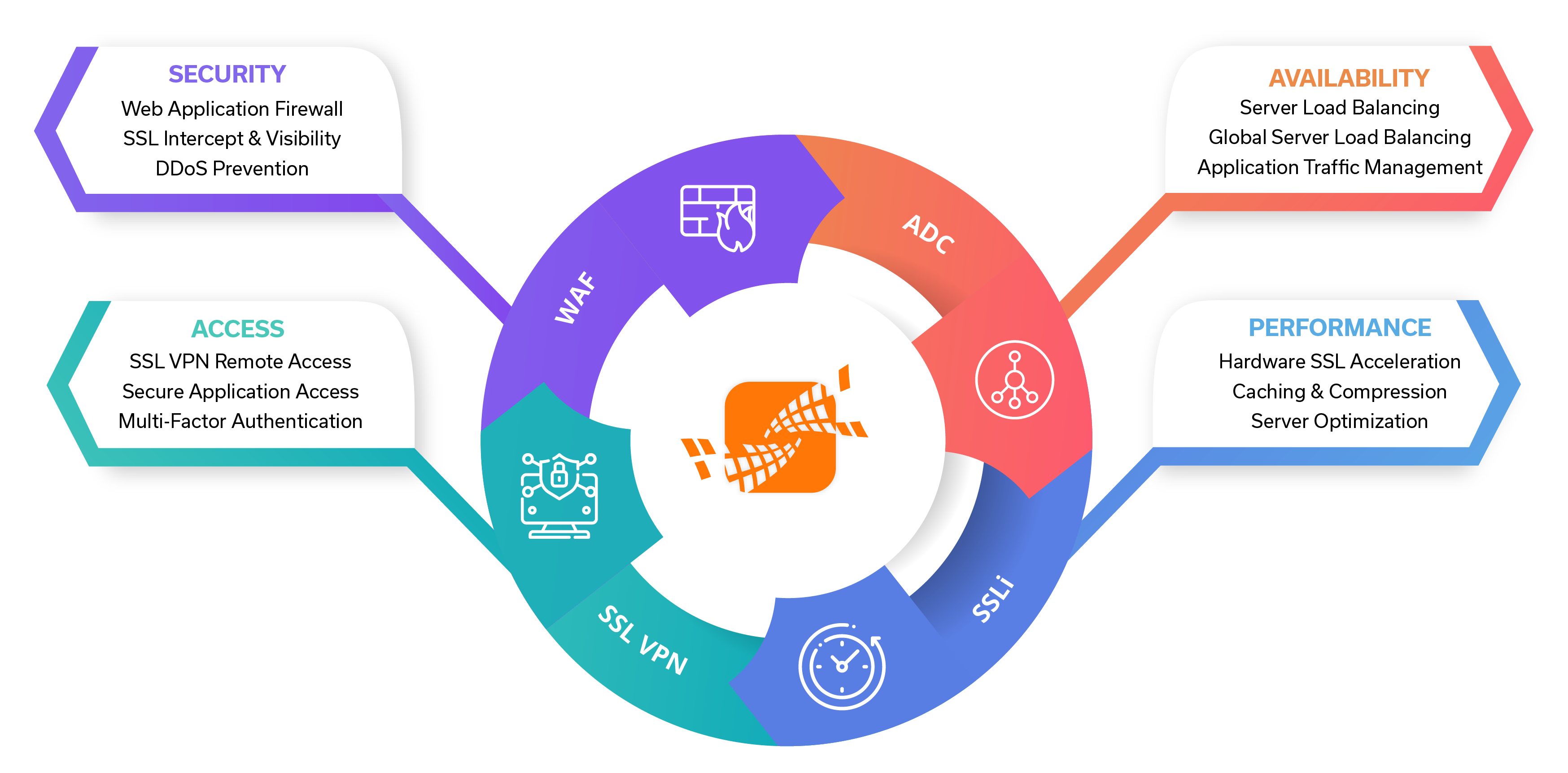 Array Application Delivery Platform